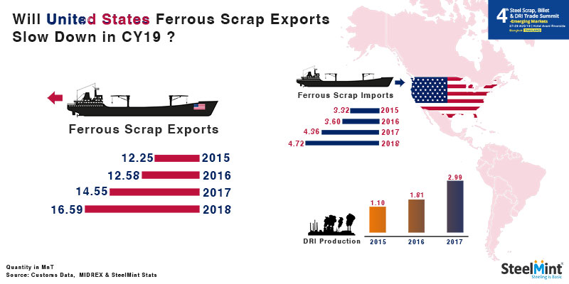 Will United States Ferrous Scrap Exports Slow Down in 2019