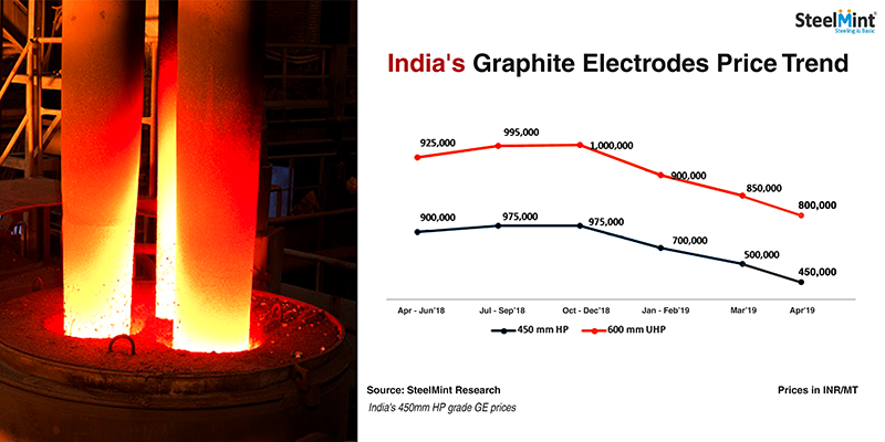 Where are Indian Graphite Electrodes Prices Heading