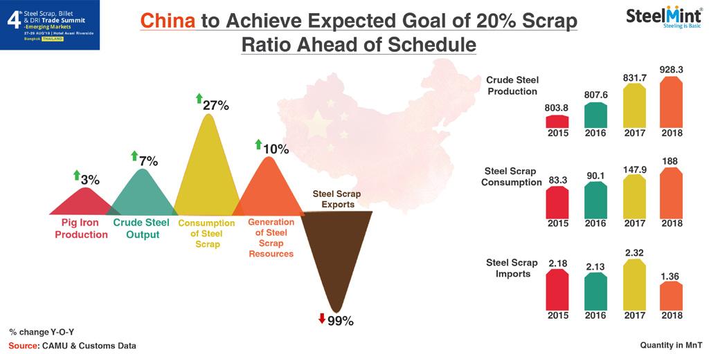 China to Achieve Expected Goal of 20% Scrap Ratio Ahead of Schedule - Li Shubin