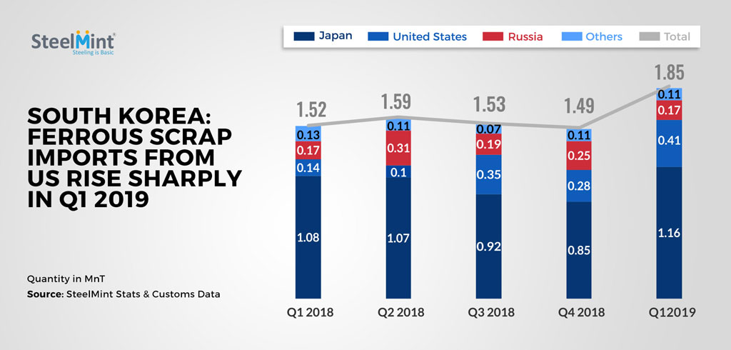 South Korea: Ferrous Scrap Imports from US Rise Sharply in Q1 2019
