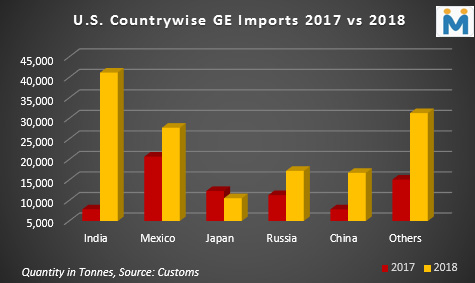 How US China Trade War Could Alter Global GE Market Scene
