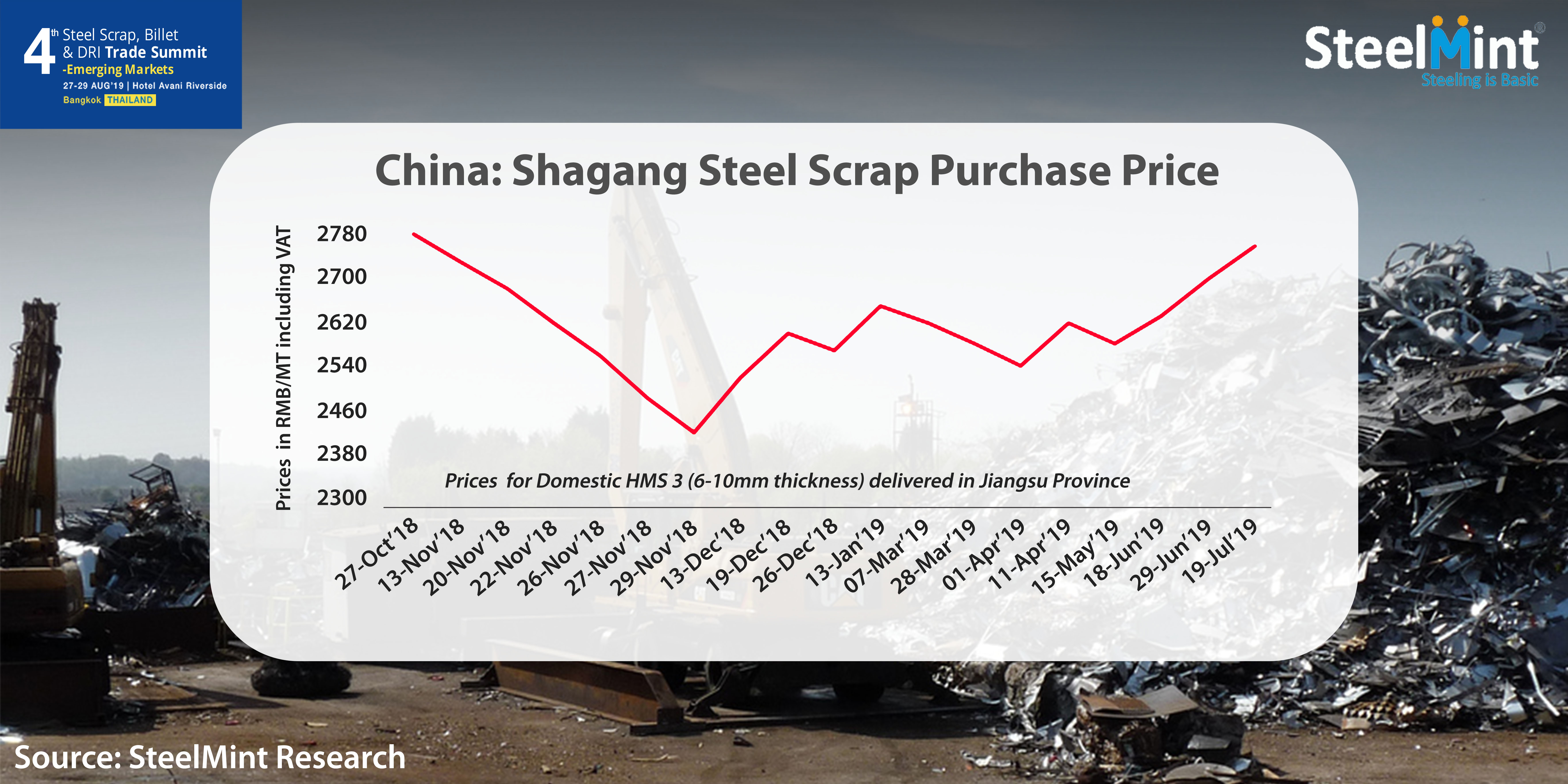 Supply Tightness Pushes Chinese Steel Scrap Prices to New High