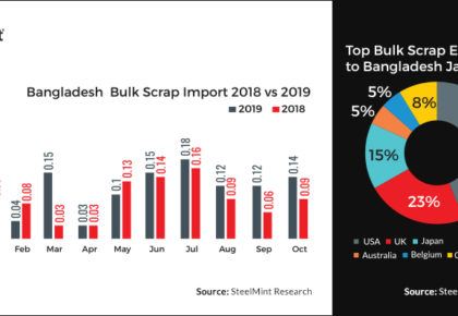 Ferrous Scrap Imports to Bangladesh