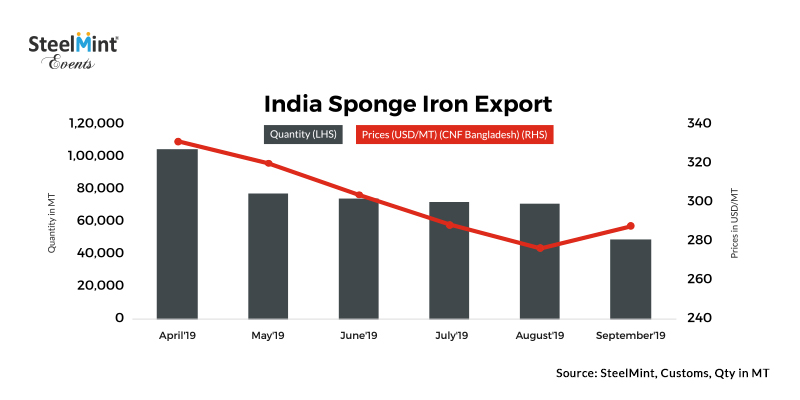 Increased Buying from Bangladesh Mills Push Indian Sponge Iron Export Volumes
