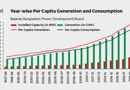 Bangladesh to Add 17304 MW Power Capacity to Meet its Energy Requirement