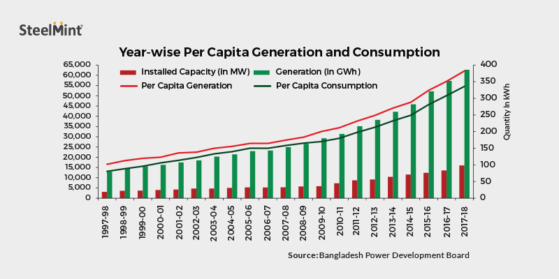 Bangladesh Banking on Coal to Slash Dependence on Gas-based Power