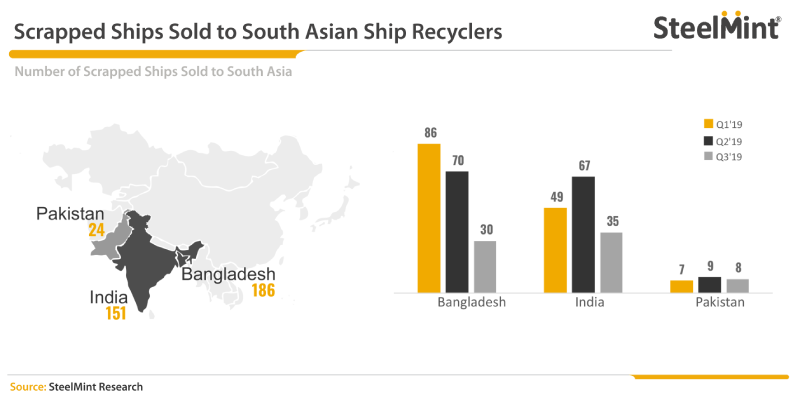 Bangladesh Observes Sharp Decline in Import of Scrapped Ships in Q3 2019