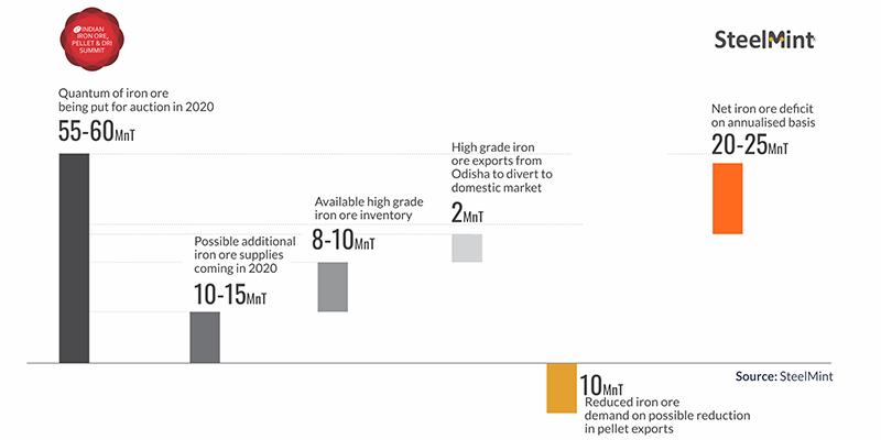 India Iron Ore Supply-Demand Dynamics