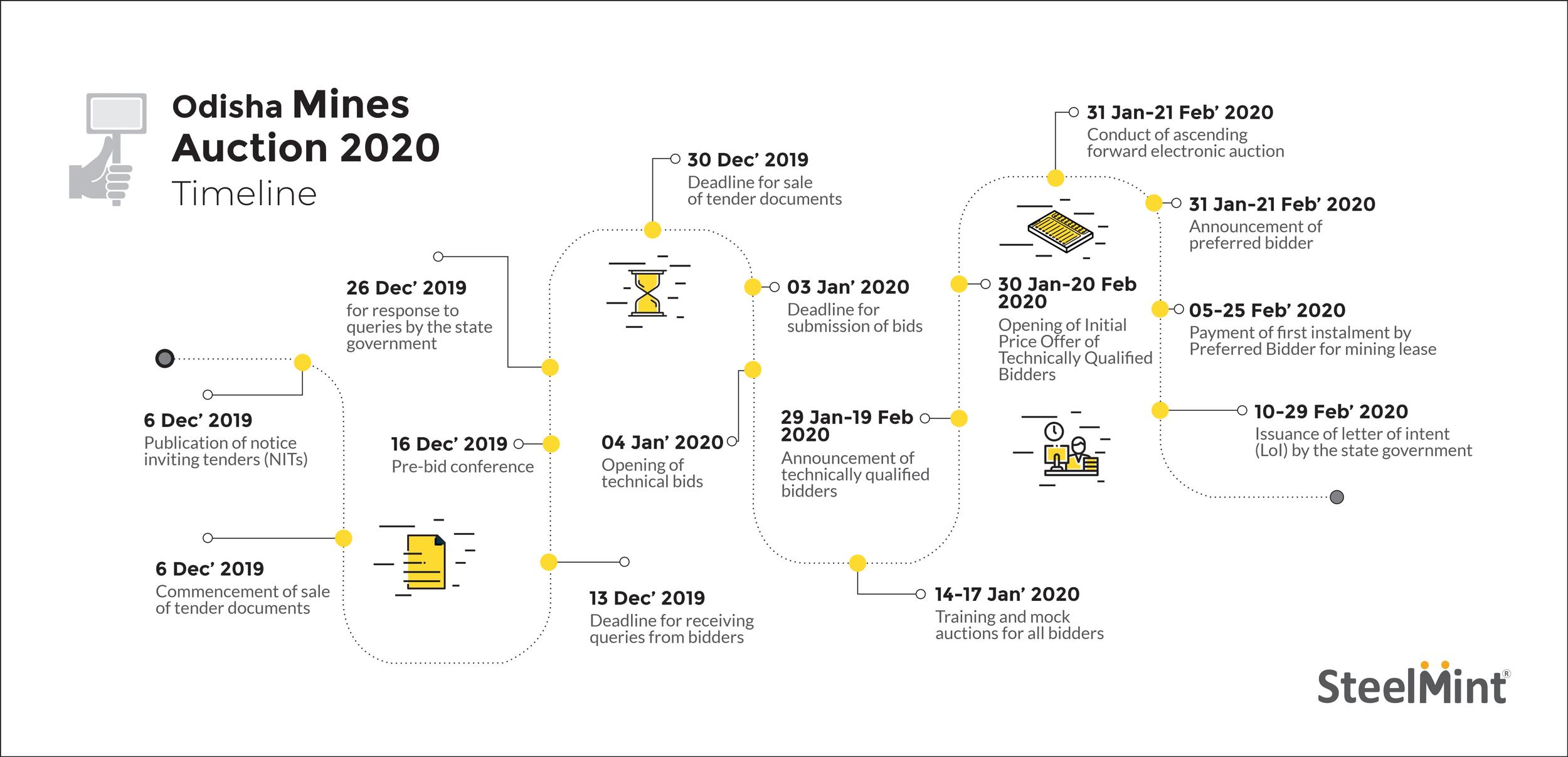 Timeline of Odisha Mines Auction - 2020