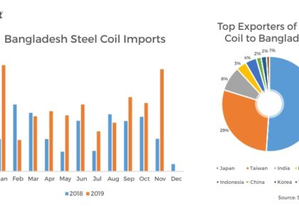 Increasing Coated Steel Capacities to keep Bangladesh HRC Imports Strong