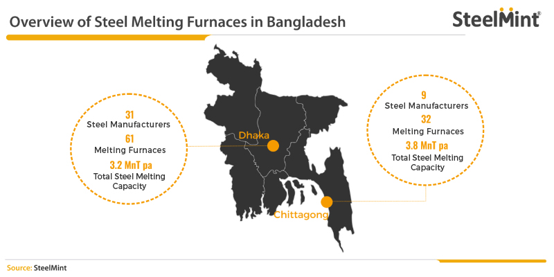 Overview of steel Melting furnaces in Bangaladesh