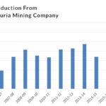 How Barapukuria Can Address Bangladesh's Rising Coal Demand