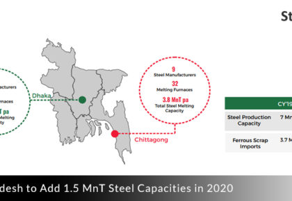 Bangladesh to add 1.5 Mn Steel Capacities in 2020